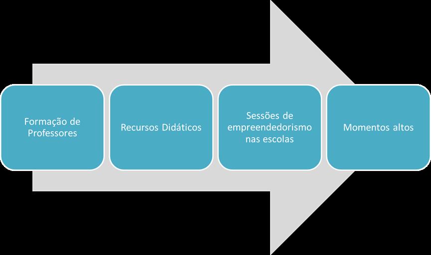 Os projetos de empreendedorismo nas escolas decorrem em diferentes fases