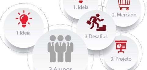 6ª Edição das Escolas Empreendedoras da CIM Viseu Dão Lafões